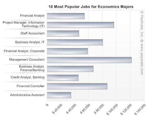 Econ degree jobs